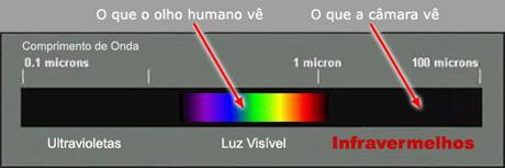 Espectro Electromagnético (parcial)